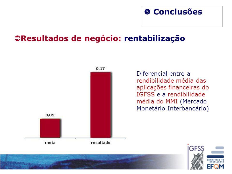 Resultados de negócio: rentabilização Diferencial entre a rendibilidade média das aplicações financeiras do IGFSS e a rendibilidade média do MMI (Merc