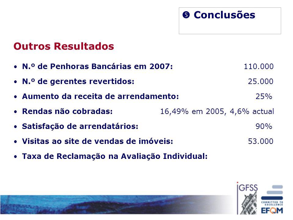 Outros Resultados N.º de Penhoras Bancárias em 2007: 110.000 N.º de gerentes revertidos:25.000 Aumento da receita de arrendamento: 25% Rendas não cobr