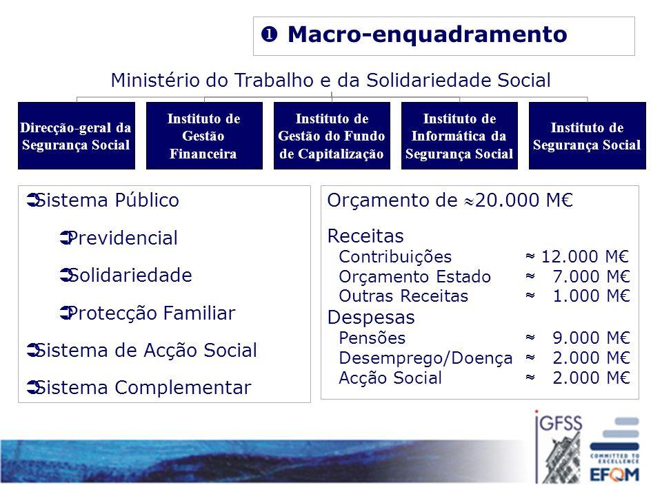 Macro-enquadramento Ministério do Trabalho e da Solidariedade Social Instituto de Segurança Social Instituto de Gestão Financeira Instituto de Informá