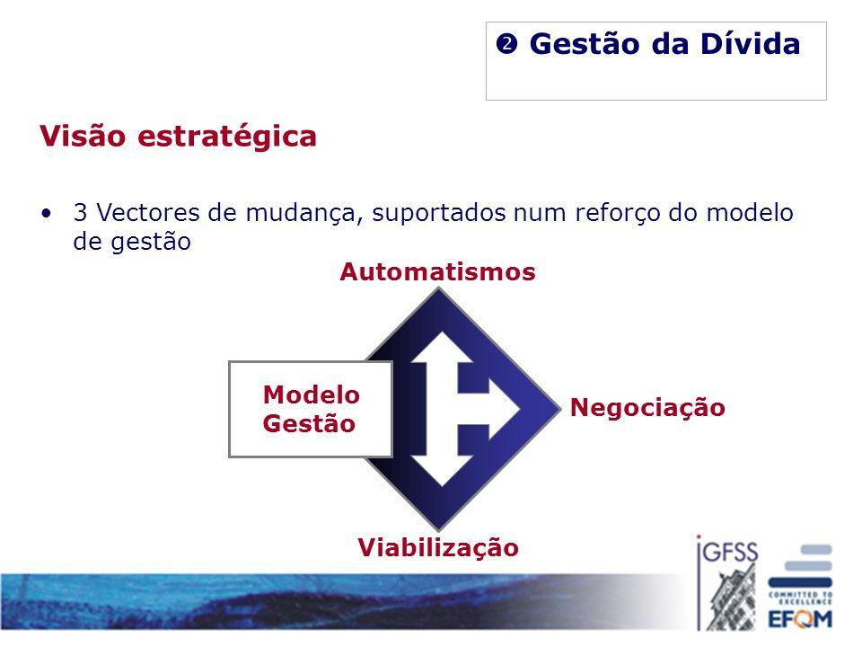 Modelo Gestão Automatismos Negociação Viabilização Gestão da Dívida Visão estratégica 3 Vectores de mudança, suportados num reforço do modelo de gestã