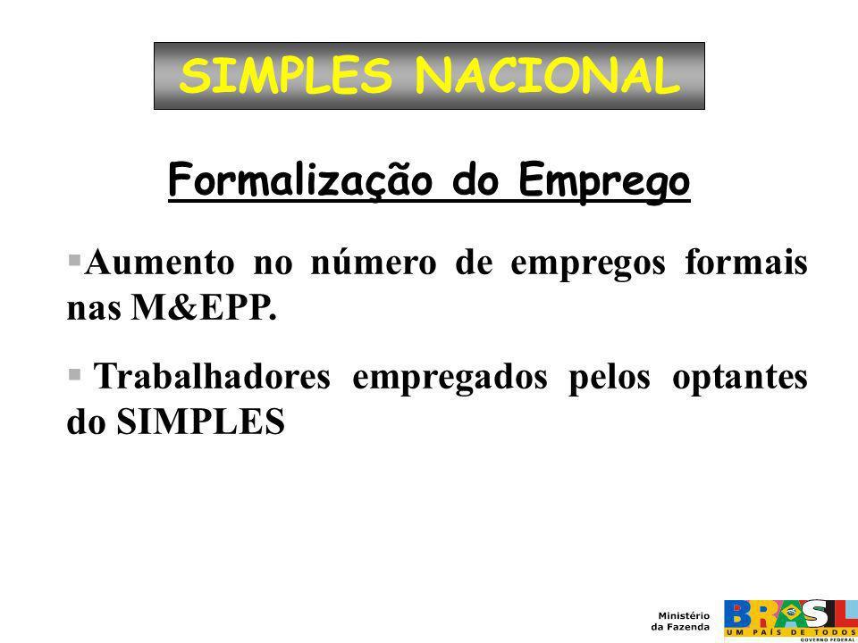 Formalização do Emprego Aumento no número de empregos formais nas M&EPP. Trabalhadores empregados pelos optantes do SIMPLES