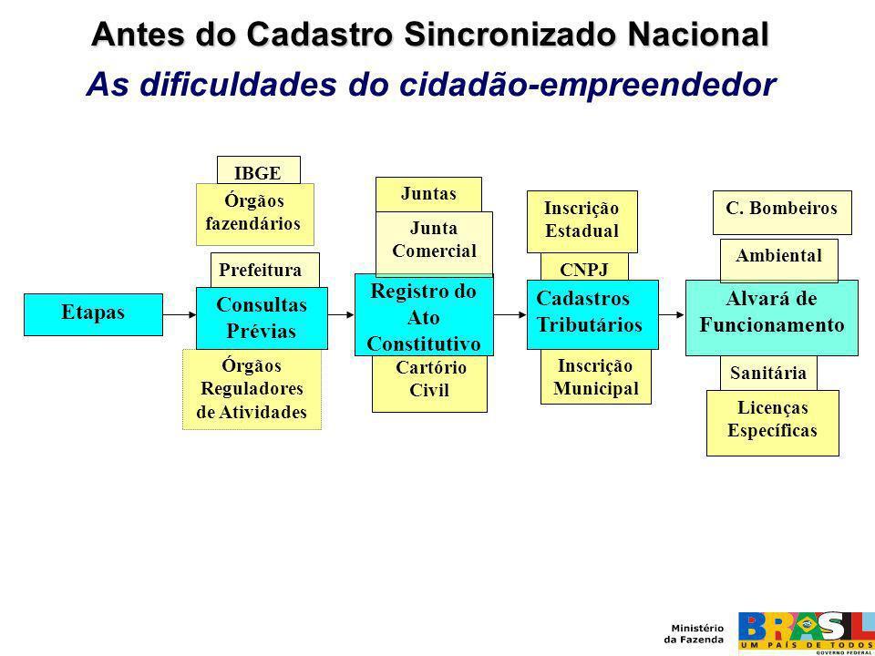 Cartório Civil Órgãos fazendários Alvará de Funcionamento Registro do Ato Constitutivo Sanitária Inscrição Estadual CNPJ Junta Comercial Inscrição Mun
