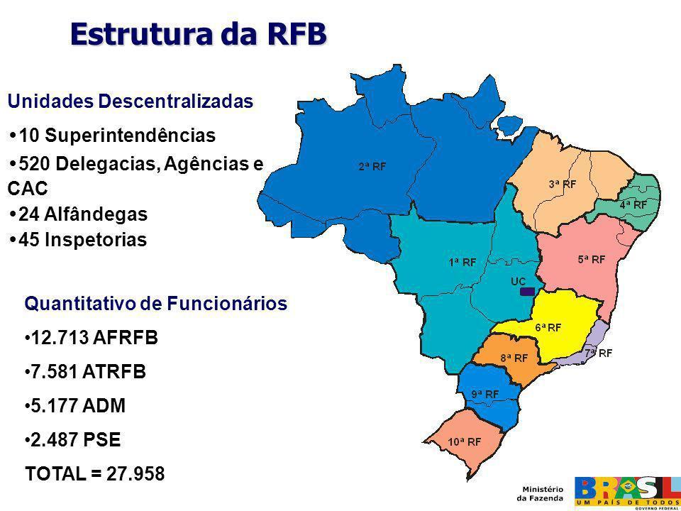 Estrutura da RFB Quantitativo de Funcionários 12.713 AFRFB 7.581 ATRFB 5.177 ADM 2.487 PSE TOTAL = 27.958 Unidades Descentralizadas 10 Superintendênci
