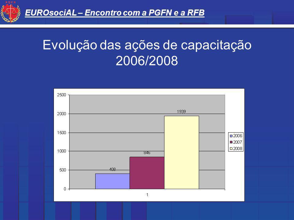 EUROsociAL – Encontro com a PGFN e a RFB Evolução das ações de capacitação 2006/2008
