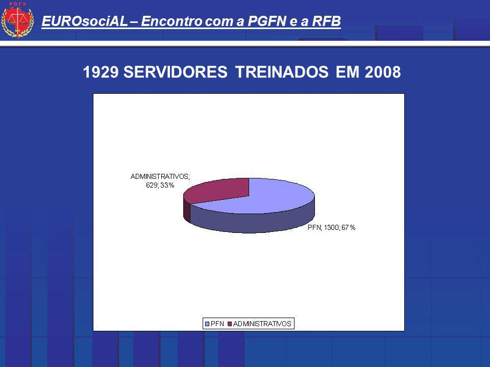 EUROsociAL – Encontro com a PGFN e a RFB 1929 SERVIDORES TREINADOS EM 2008