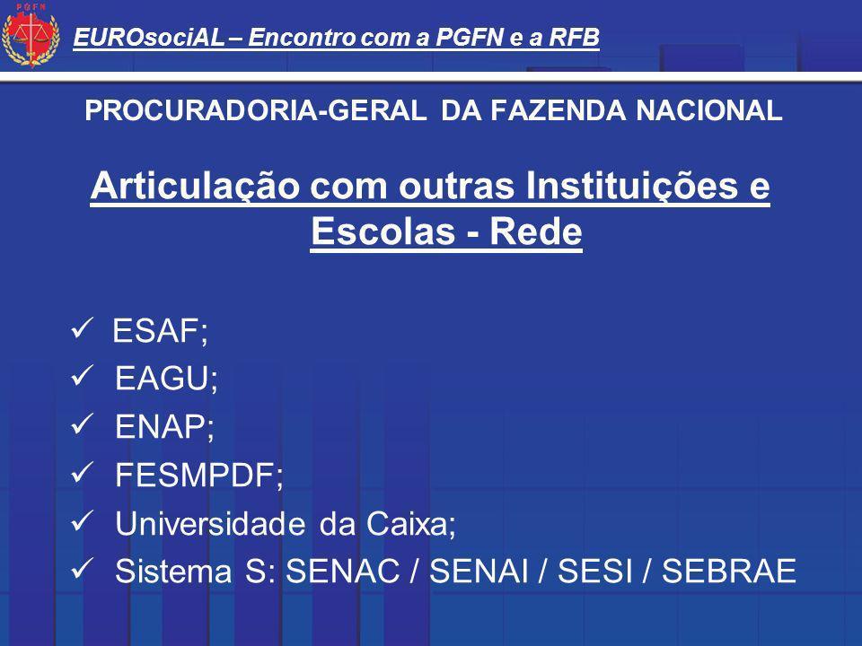 EUROsociAL – Encontro com a PGFN e a RFB PROCURADORIA-GERAL DA FAZENDA NACIONAL Articulação com outras Instituições e Escolas - Rede ESAF; EAGU; ENAP;