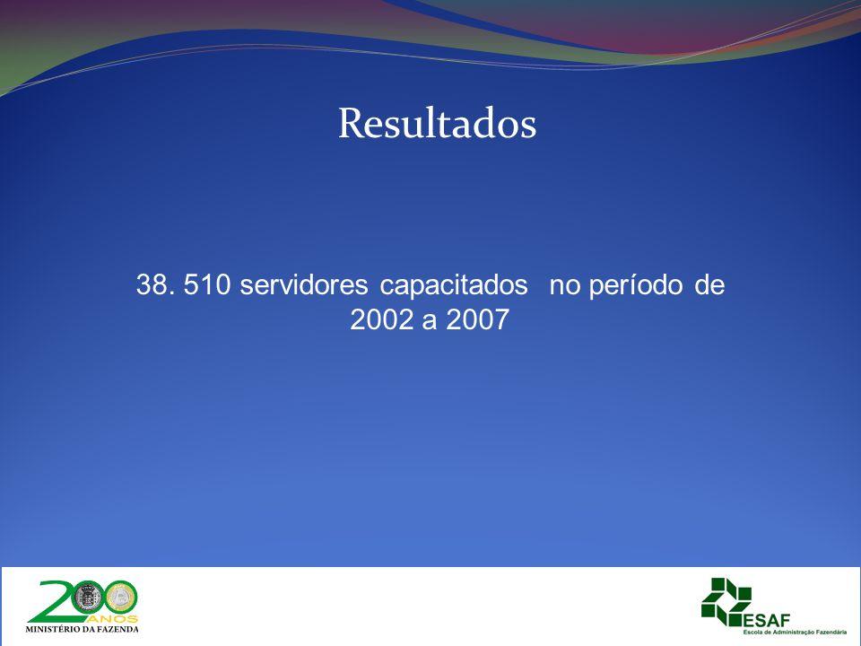Resultados 38. 510 servidores capacitados no período de 2002 a 2007