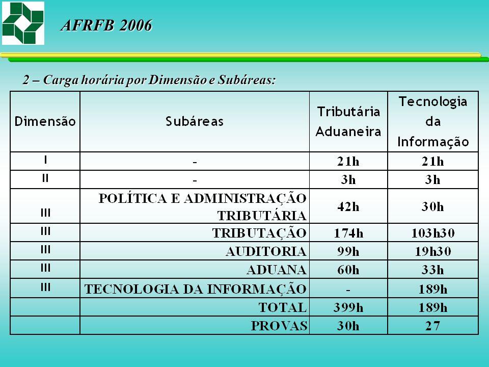2 – Carga horária por Dimensão e Subáreas: AFRFB 2006