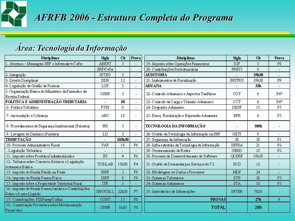Área: Tecnologia da Informação AFRFB 2006 - Estrutura Completa do Programa