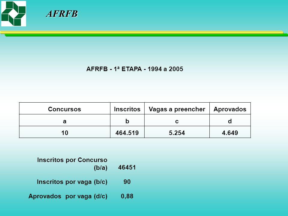 AFRFB AFRFB - 1ª ETAPA - 1994 a 2005 ConcursosInscritosVagas a preencherAprovados abcd 10464.5195.2544.649 Inscritos por Concurso (b/a)46451 Inscritos