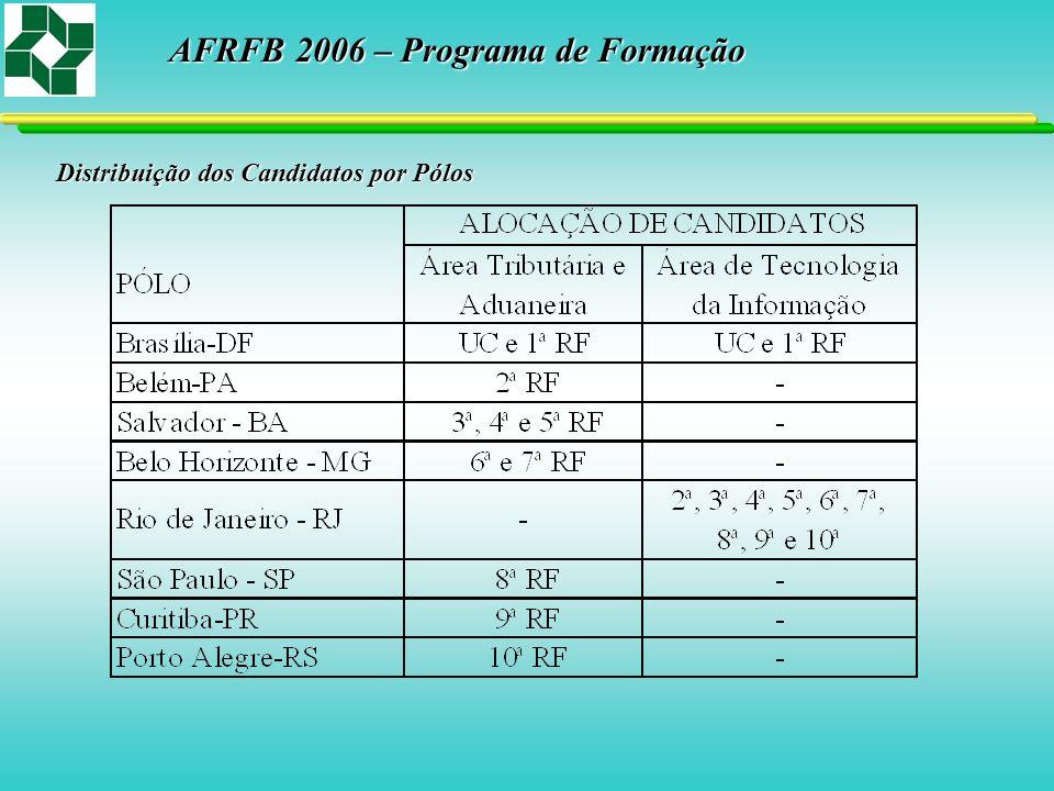 Distribuição dos Candidatos por Pólos AFRFB 2006 – Programa de Formação