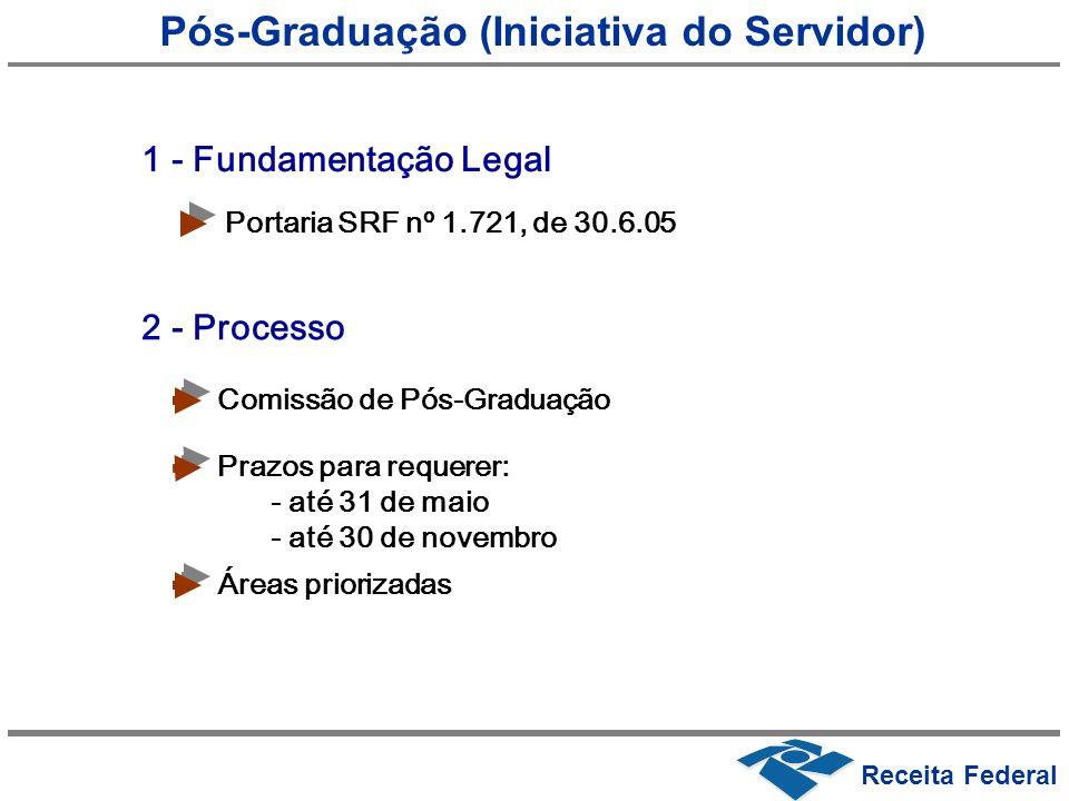 Pós-Graduação (Iniciativa do Servidor) Receita Federal Portaria SRF nº 1.721, de 30.6.05 Comissão de Pós-Graduação 1 - Fundamentação Legal 2 - Process
