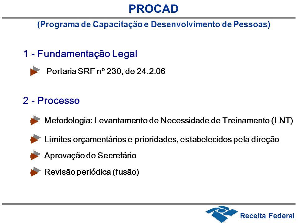 PROCAD (Programa de Capacitação e Desenvolvimento de Pessoas) Portaria SRF nº 230, de 24.2.06 Metodologia: Levantamento de Necessidade de Treinamento