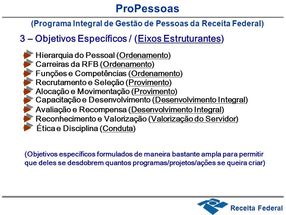 ProPessoas (Programa Integral de Gestão de Pessoas da Receita Federal) Hierarquia do Pessoal (Ordenamento) 3 – Objetivos Específicos / (Eixos Estrutur