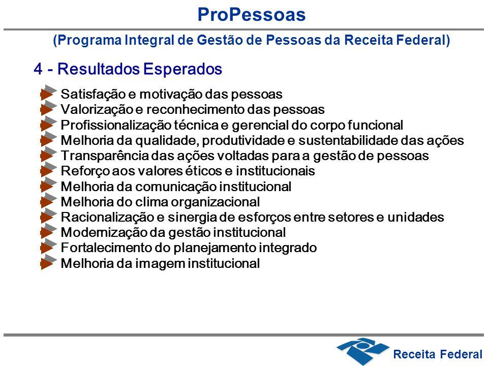 ProPessoas (Programa Integral de Gestão de Pessoas da Receita Federal) Satisfação e motivação das pessoas 4 - Resultados Esperados Valorização e recon