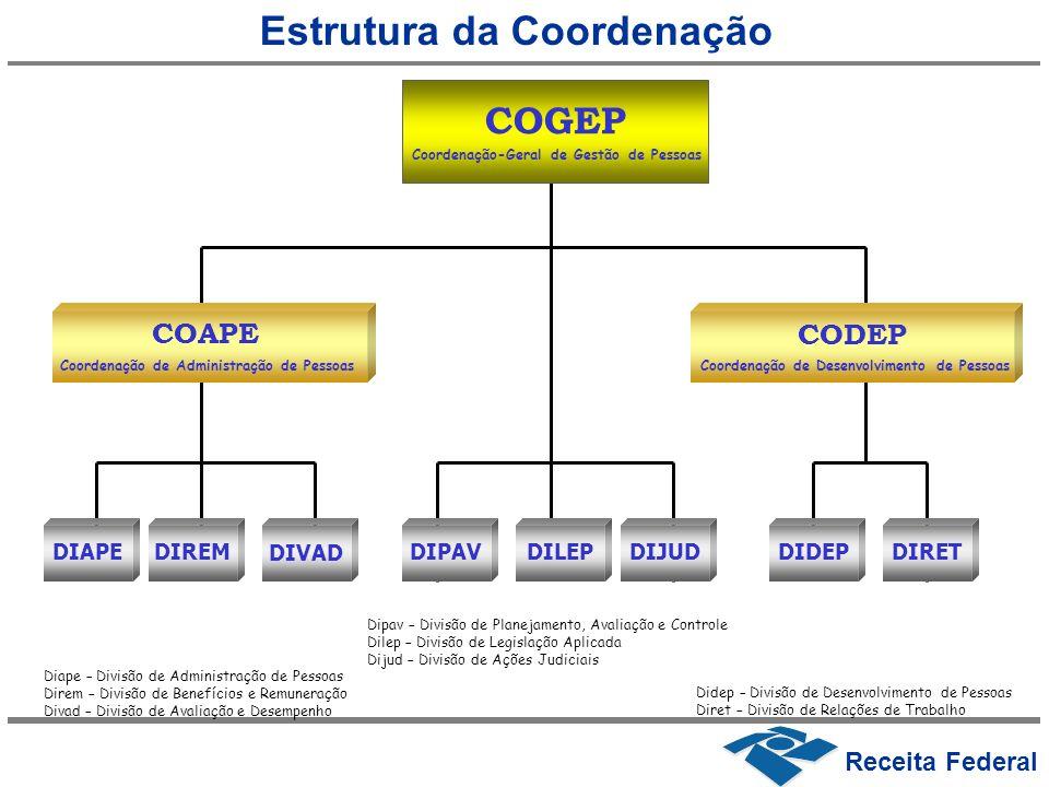 SRRF Superintendências RFB Secretaria da Receita Federal do Brasil Sagep / Segep (1) (2) Seção/Serviço de Gestão de Pessoas DRF Delegacias da Receita Federal do Brasil Digep Divisão de Gestão de Pessoas (1) Nas capitais, exceto em sede de SRRF.
