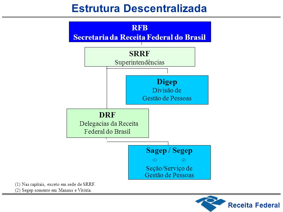 SRRF Superintendências RFB Secretaria da Receita Federal do Brasil Sagep / Segep (1) (2) Seção/Serviço de Gestão de Pessoas DRF Delegacias da Receita