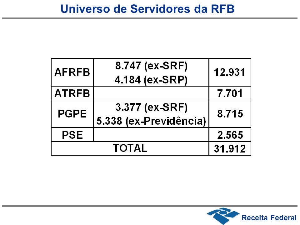 Receita Federal Universo de Servidores da RFB
