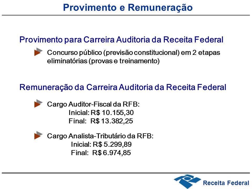 Receita Federal Provimento e Remuneração Provimento para Carreira Auditoria da Receita Federal Concurso público (previsão constitucional) em 2 etapas