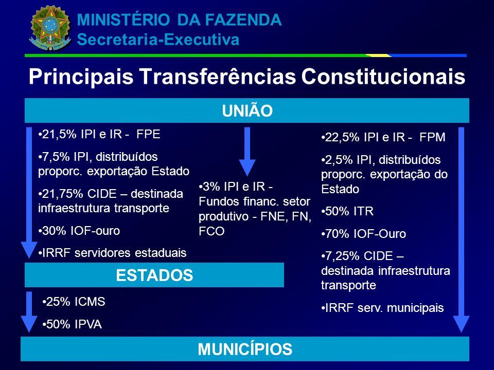 MINISTÉRIO DA FAZENDA Secretaria-Executiva 7 UNIÃO ESTADOS MUNICÍPIOS 21,5% IPI e IR - FPE 7,5% IPI, distribuídos proporc. exportação Estado 21,75% CI