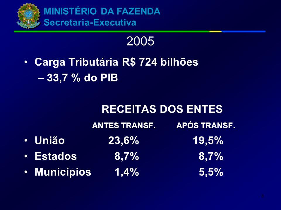 MINISTÉRIO DA FAZENDA Secretaria-Executiva 8 2005 Carga Tributária R$ 724 bilhões –33,7 % do PIB RECEITAS DOS ENTES ANTES TRANSF. APÓS TRANSF. União23