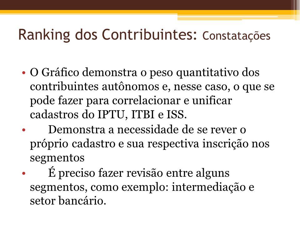 Ranking dos Contribuintes: Constatações O Gráfico demonstra o peso quantitativo dos contribuintes autônomos e, nesse caso, o que se pode fazer para co
