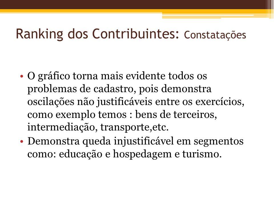 Ranking dos Contribuintes: Constatações O gráfico torna mais evidente todos os problemas de cadastro, pois demonstra oscilações não justificáveis entr