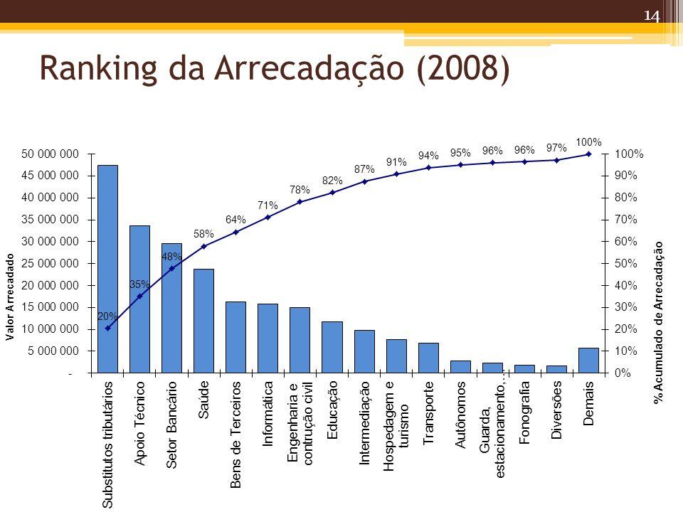 Ranking da Arrecadação (2008) 14