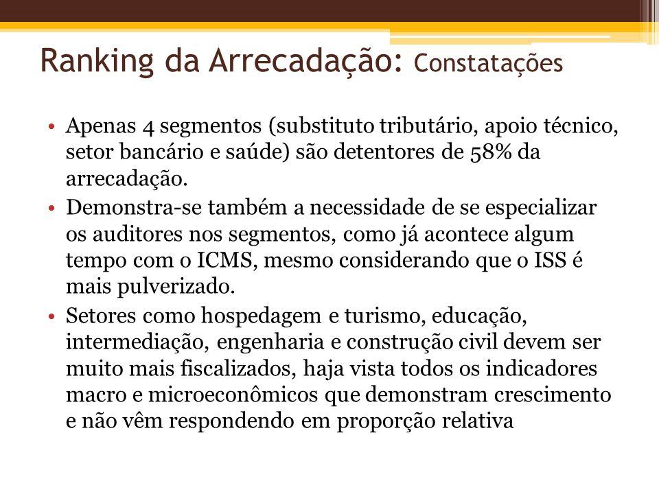 Ranking da Arrecadação: Constatações Apenas 4 segmentos (substituto tributário, apoio técnico, setor bancário e saúde) são detentores de 58% da arreca