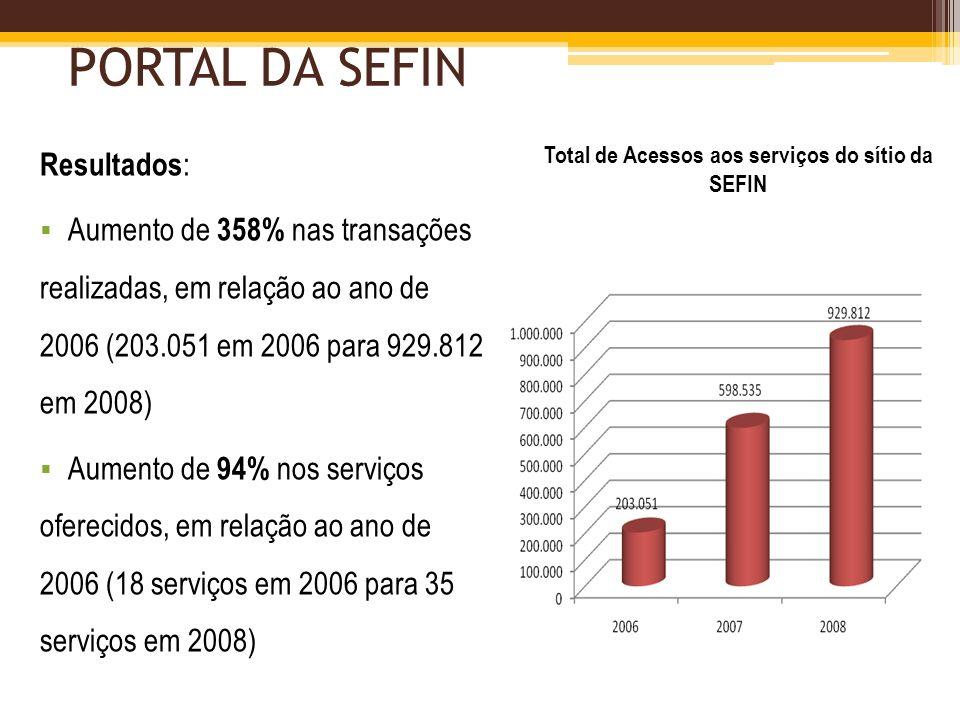 PORTAL DA SEFIN Resultados : Aumento de 358% nas transações realizadas, em relação ao ano de 2006 (203.051 em 2006 para 929.812 em 2008) Aumento de 94