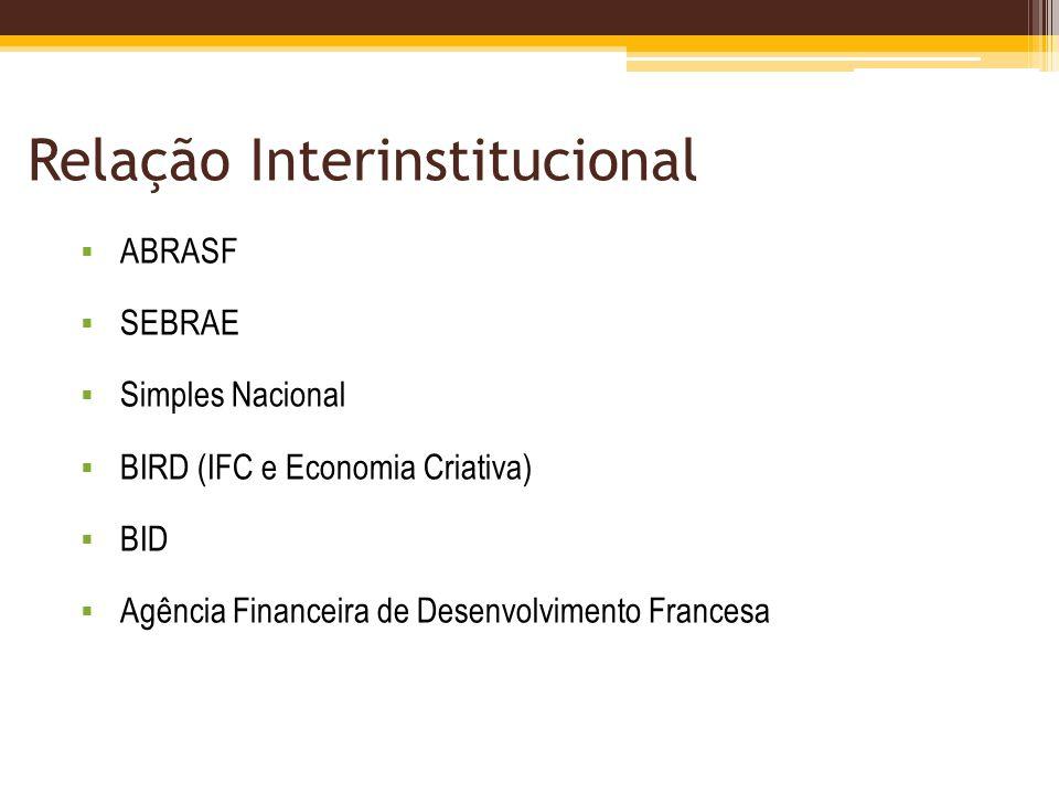 Relação Interinstitucional ABRASF SEBRAE Simples Nacional BIRD (IFC e Economia Criativa) BID Agência Financeira de Desenvolvimento Francesa
