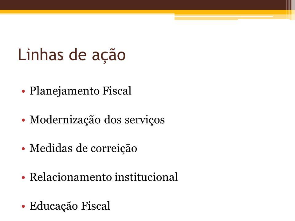 Linhas de ação Planejamento Fiscal Modernização dos serviços Medidas de correição Relacionamento institucional Educação Fiscal