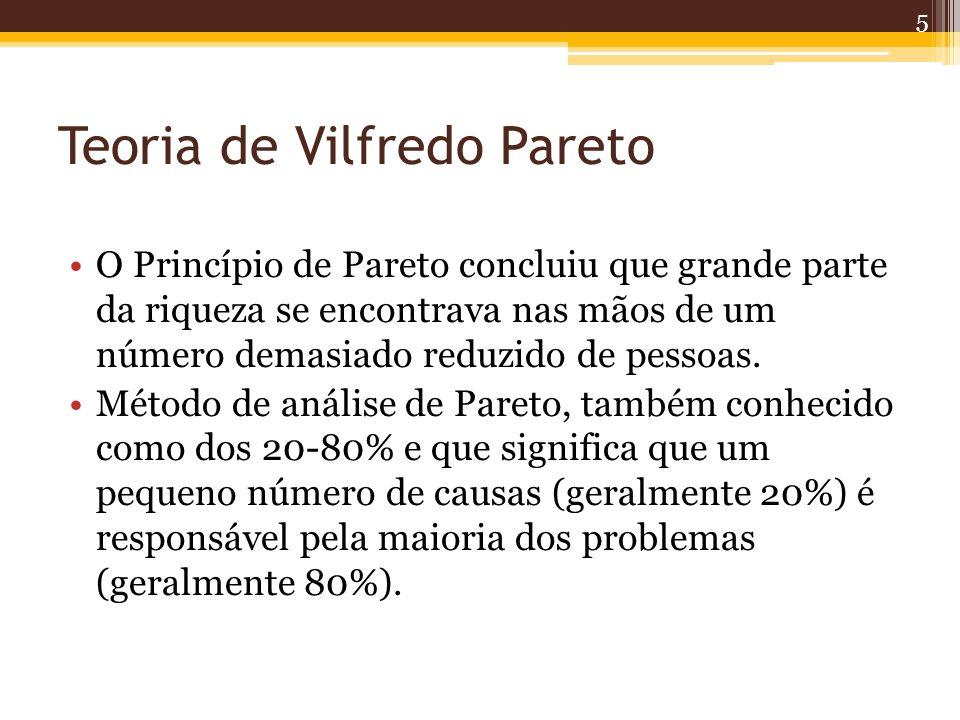 Teoria de Vilfredo Pareto O Princípio de Pareto concluiu que grande parte da riqueza se encontrava nas mãos de um número demasiado reduzido de pessoas