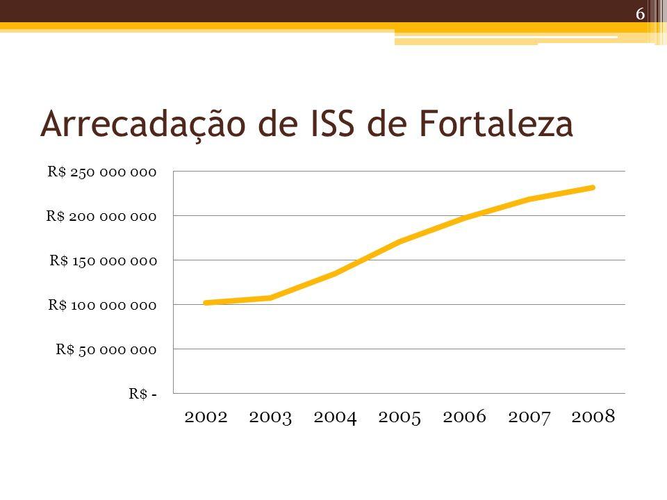 Arrecadação própria: Constatações A arrecadação do ISS segue uma tendência de crescimento; A aceleração a partir de 2003, com a LC 116/03, que ampliou a base de tributação do ISS; A Lei instituiu a cobrança de 183 serviços divididos em 40 segmentos.