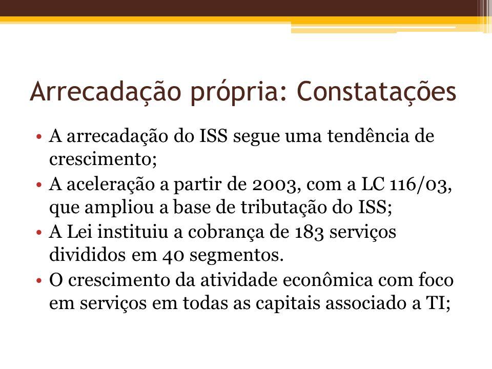 Arrecadação própria: Constatações A arrecadação do ISS segue uma tendência de crescimento; A aceleração a partir de 2003, com a LC 116/03, que ampliou