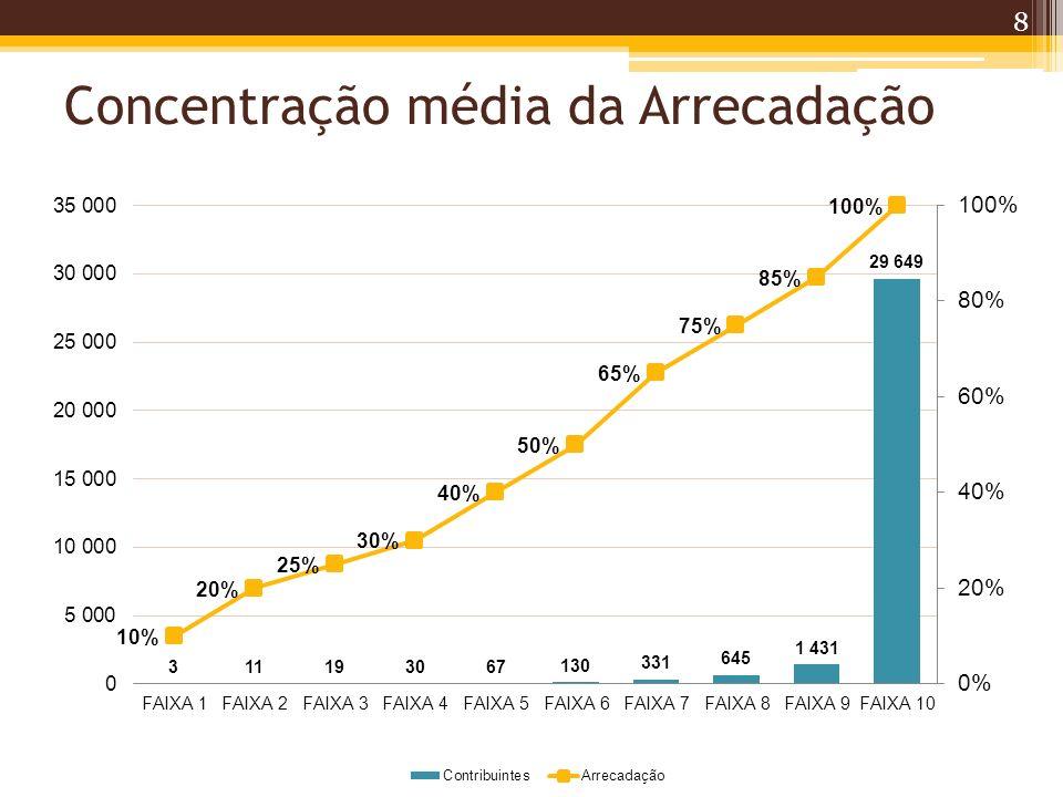 Concentração da Arrecadação: Constatações O Princípio de Pareto é comprovado com a análise dos resultados, onde a relação é mais estreita, ou seja, cerca de 5% dos contribuintes respondem por 85% da arrecadação de ISS.