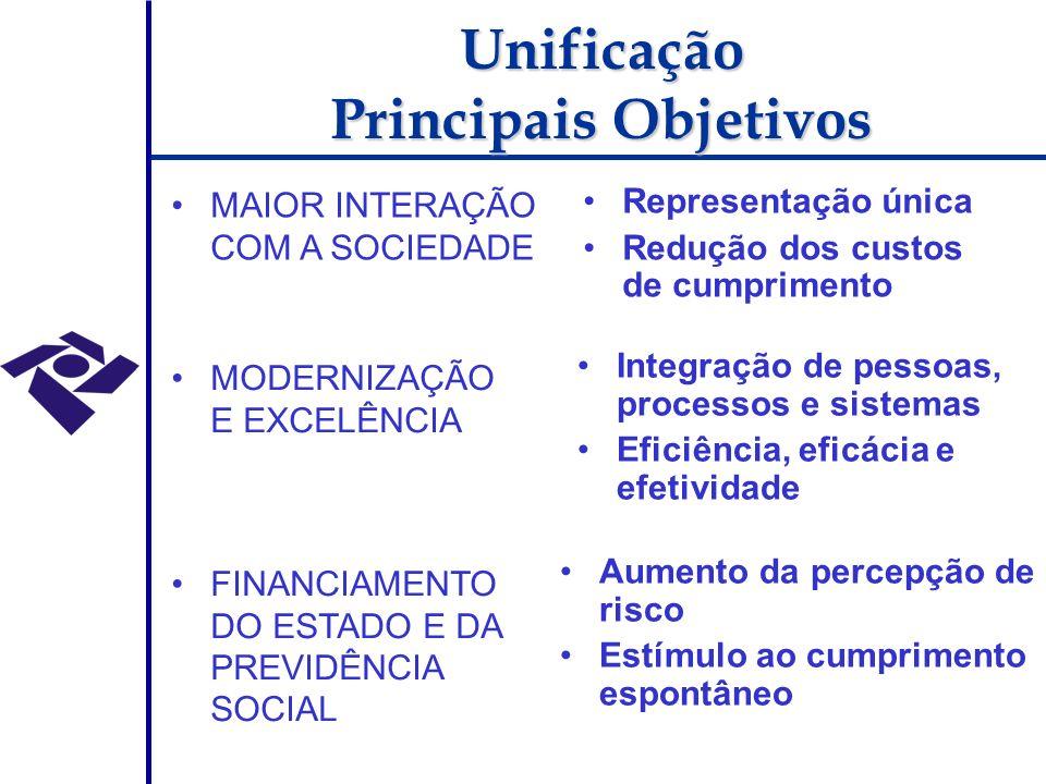 MAIOR INTERAÇÃO COM A SOCIEDADE MODERNIZAÇÃO E EXCELÊNCIA FINANCIAMENTO DO ESTADO E DA PREVIDÊNCIA SOCIAL Representação única Redução dos custos de cumprimento Integração de pessoas, processos e sistemas Eficiência, eficácia e efetividade Aumento da percepção de risco Estímulo ao cumprimento espontâneo Unificação Principais Objetivos