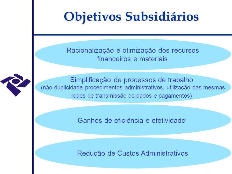 Objetivos Subsidiários Racionalização e otimização dos recursos financeiros e materiais Simplificação de processos de trabalho (não duplicidade procedimentos administrativos, utilização das mesmas redes de transmissão de dados e pagamentos) Ganhos de eficiência e efetividade Redução de Custos Administrativos