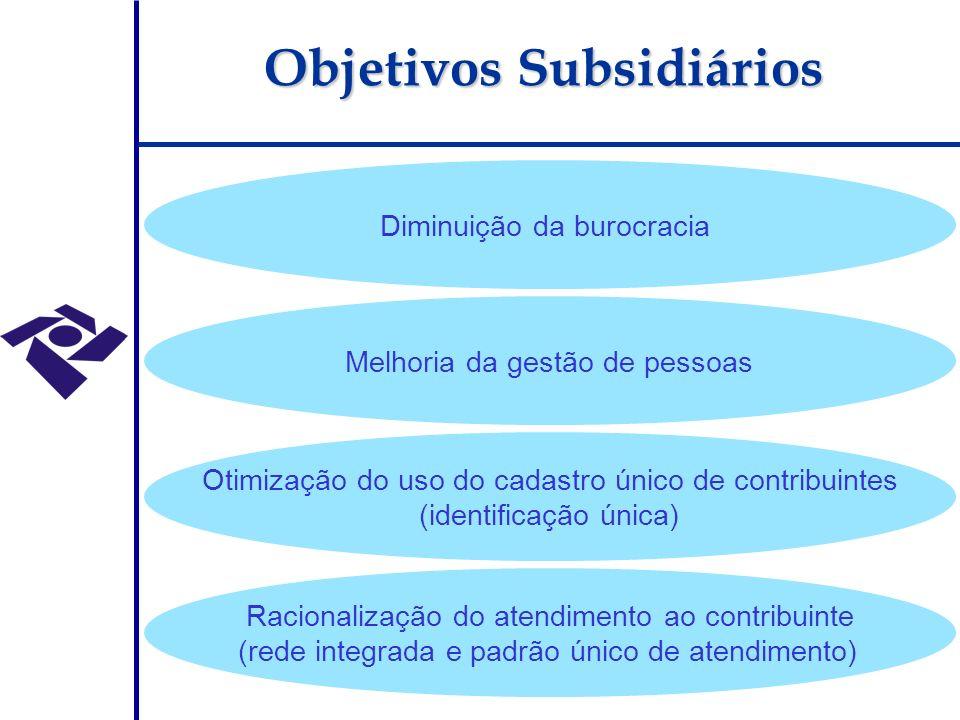 Otimização do uso do cadastro único de contribuintes (identificação única) Racionalização do atendimento ao contribuinte (rede integrada e padrão único de atendimento) Melhoria da gestão de pessoas Diminuição da burocracia Objetivos Subsidiários