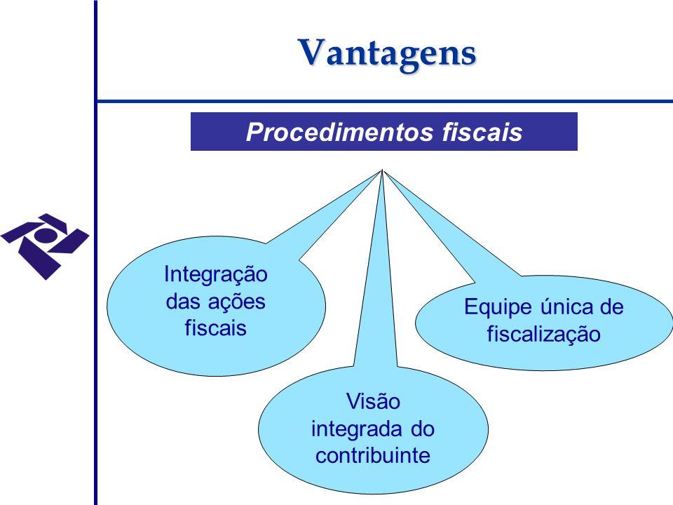 Procedimentos fiscais Visão integrada do contribuinte Integração das ações fiscais Equipe única de fiscalização Vantagens
