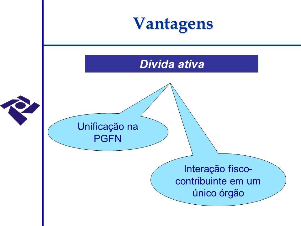 Dívida ativa Unificação na PGFN Interação fisco- contribuinte em um único órgão Vantagens