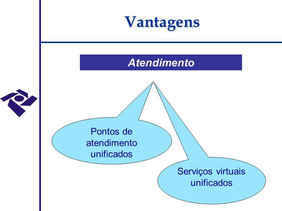 Atendimento Pontos de atendimento unificados Serviços virtuais unificados Vantagens