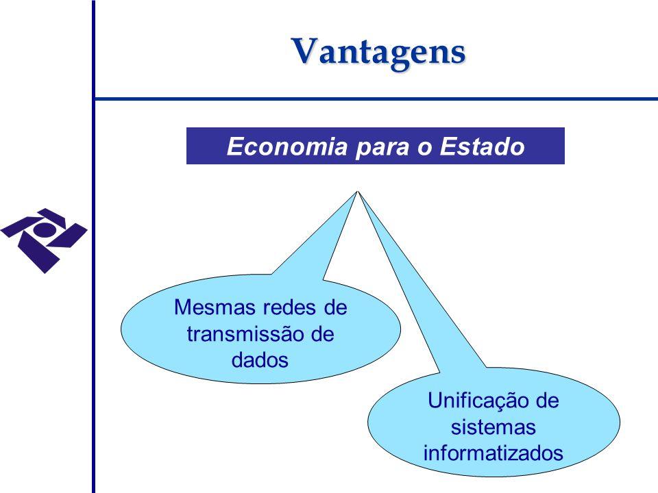 Economia para o Estado Mesmas redes de transmissão de dados Unificação de sistemas informatizados Vantagens