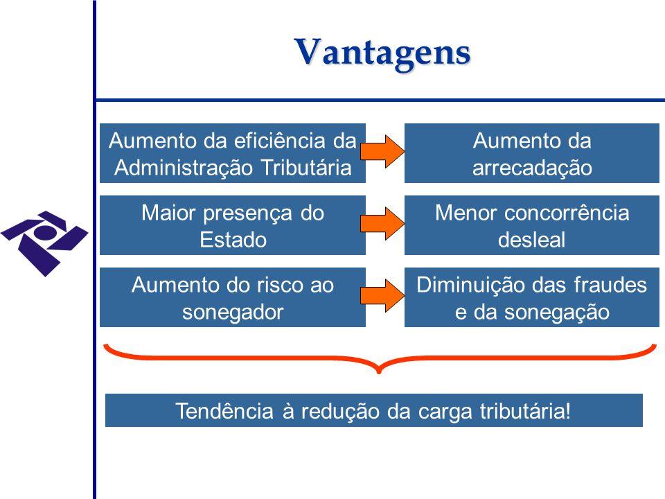 Maior presença do Estado Menor concorrência desleal Aumento do risco ao sonegador Diminuição das fraudes e da sonegação Tendência à redução da carga tributária.