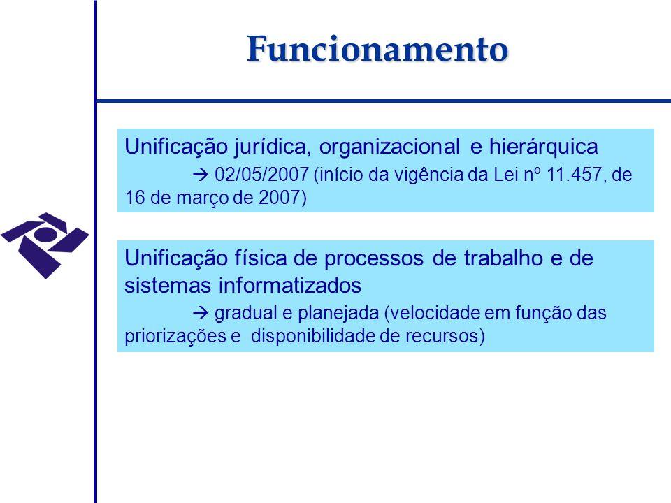 Funcionamento Unificação jurídica, organizacional e hierárquica 02/05/2007 (início da vigência da Lei nº 11.457, de 16 de março de 2007) Unificação física de processos de trabalho e de sistemas informatizados gradual e planejada (velocidade em função das priorizações e disponibilidade de recursos)