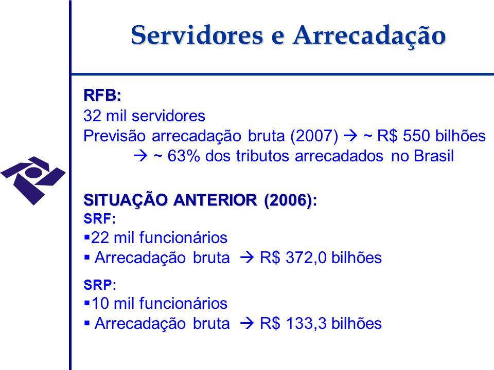 RFB: 32 mil servidores Previsão arrecadação bruta (2007) ~ R$ 550 bilhões ~ 63% dos tributos arrecadados no Brasil SITUAÇÃO ANTERIOR (2006) SITUAÇÃO ANTERIOR (2006): SRF: 22 mil funcionários Arrecadação bruta R$ 372,0 bilhões SRP: 10 mil funcionários Arrecadação bruta R$ 133,3 bilhões Servidores e Arrecadação