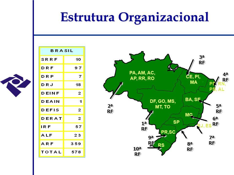 Estrutura Organizacional Unidades Centrais Gabinete e Coordenações-Gerais (por áreas organizacionais) Delegacias da Receita Federal 111 (8 na cidade de São Paulo, 6 na cidade do Rio de Janeiro e 1 em 97 outras cidades) Unidades Regionais 10 SRRF (Superintendências Regionais - regiões fiscais) Unidades com ênfase na área aduaneira Alfândegas e Inspetorias Especiais (ligadas às Superintendências Regionais) e Inspetorias (ligadas a uma Delegacia) Unidades de Julgamento 18 DRJ (Delegacias da Receita Federal de Julgamento, hierarquicamente ligadas ao Secretário)