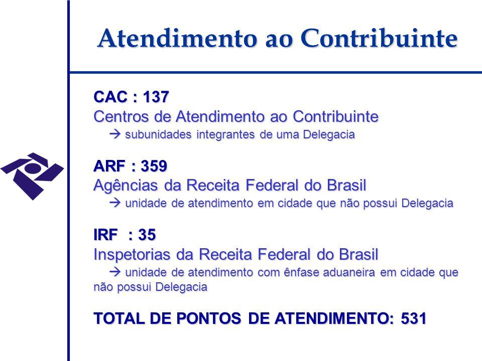 Atendimento ao Contribuinte CAC : 137 Centros de Atendimento ao Contribuinte subunidades integrantes de uma Delegacia subunidades integrantes de uma Delegacia ARF : 359 Agências da Receita Federal do Brasil unidade de atendimento em cidade que não possui Delegacia unidade de atendimento em cidade que não possui Delegacia IRF : 35 Inspetorias da Receita Federal do Brasil unidade de atendimento com ênfase aduaneira em cidade que não possui Delegacia unidade de atendimento com ênfase aduaneira em cidade que não possui Delegacia TOTAL DE PONTOS DE ATENDIMENTO: 531