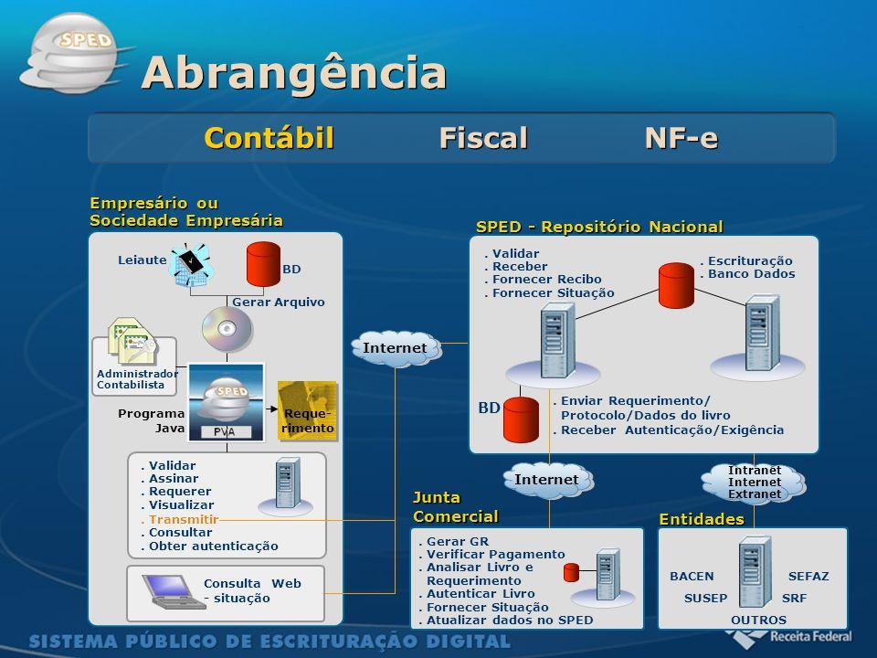 Sistema Público de Escrituração Digital Gerar Arquivo Leiaute BD Programa Java Administrador Contabilista SPED - Repositório Nacional. Escrituração. B