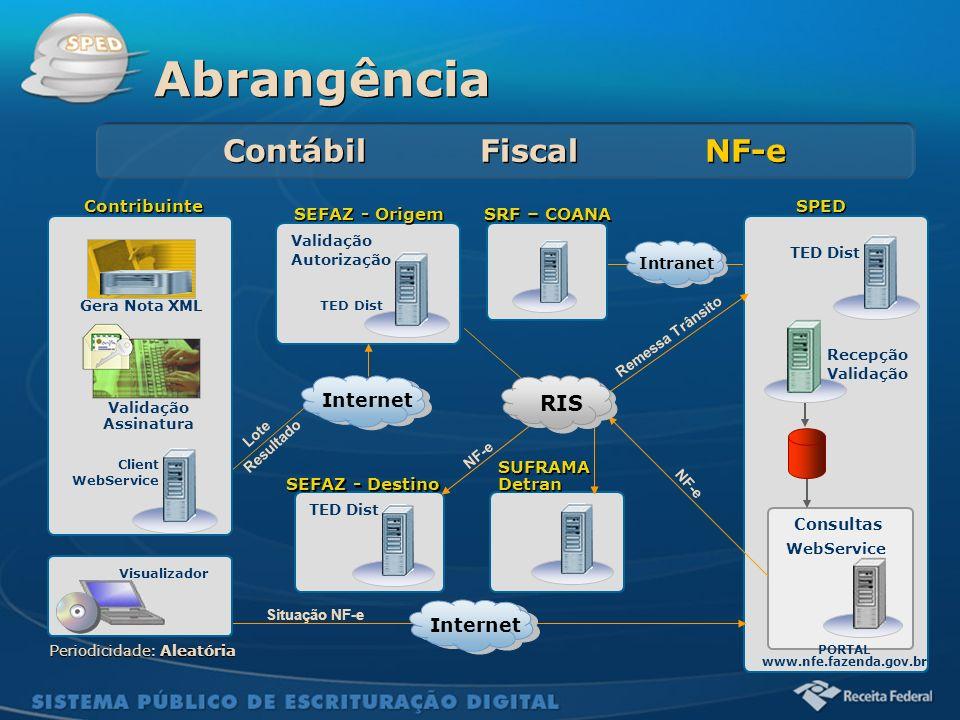 Sistema Público de Escrituração Digital Contribuinte SEFAZ - Origem SPED Recepção Validação TED Dist PORTAL www.nfe.fazenda.gov.br Periodicidade: Alea